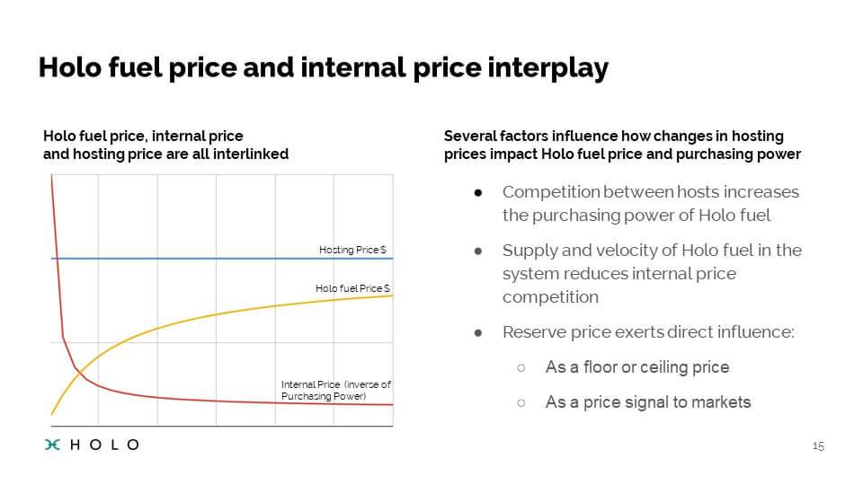 Prédiction du prix de Holofuel